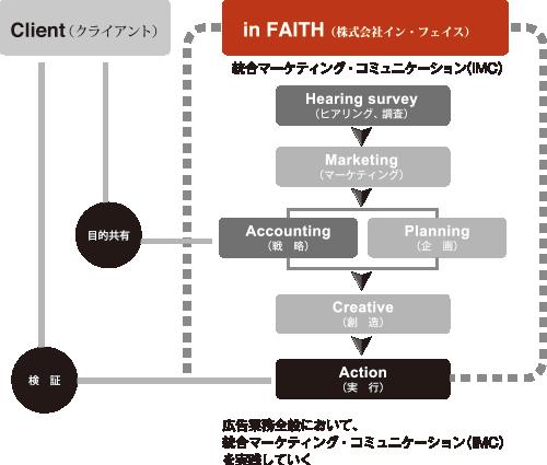 広告業務全般において、統合マーケティング・コミュニケーション(IMC)を実践していく